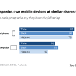 Blacks and Hispanics own mobile devices at similar shares to whites