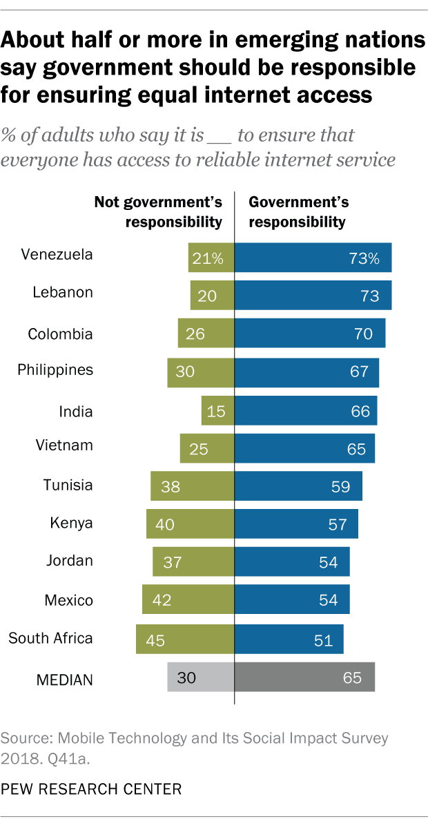 About half or more in emerging nations say government should be responsible for ensuring equal internet access