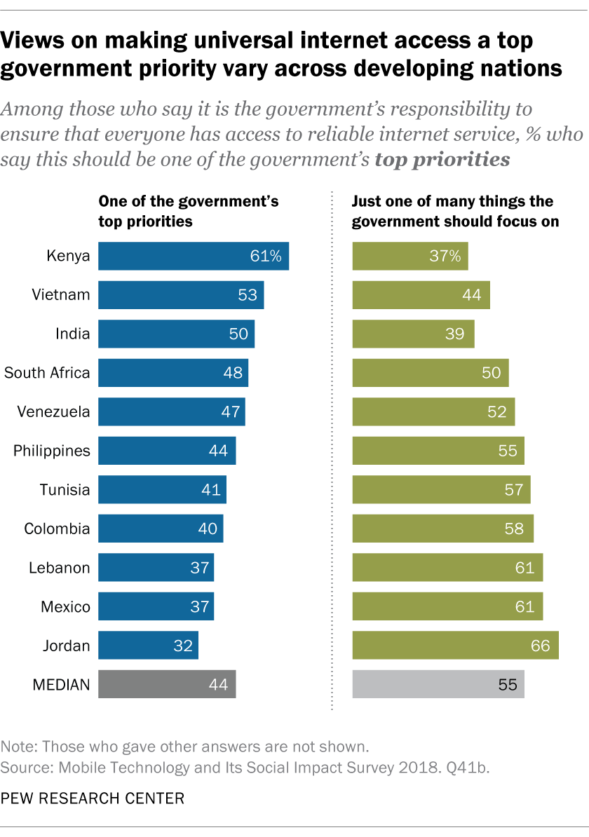 Views on making universal internet access a top government priority vary across developing nations