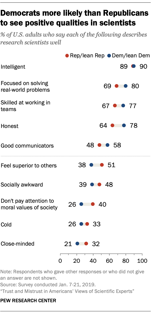 Democrats more likely than Republicans to see positive qualities in scientists