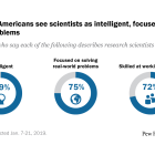 Majorities of Americans see scientists as intelligent, focused on solving real-world problems