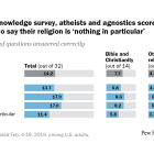 On religious knowledge survey, atheists and agnostics score higher than those who say their religion is 'nothing in particular'