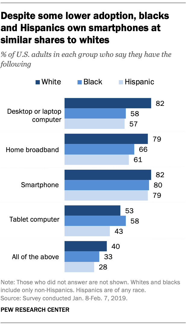 Despite some lower adoption, blacks and Hispanics own smartphones at similar shares to whites
