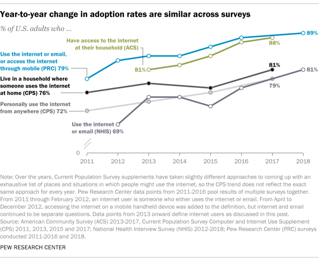 Year-to-year change in adoption rates are similar across surveys