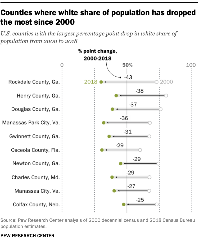 Counties where white share of population has dropped the most since 2000