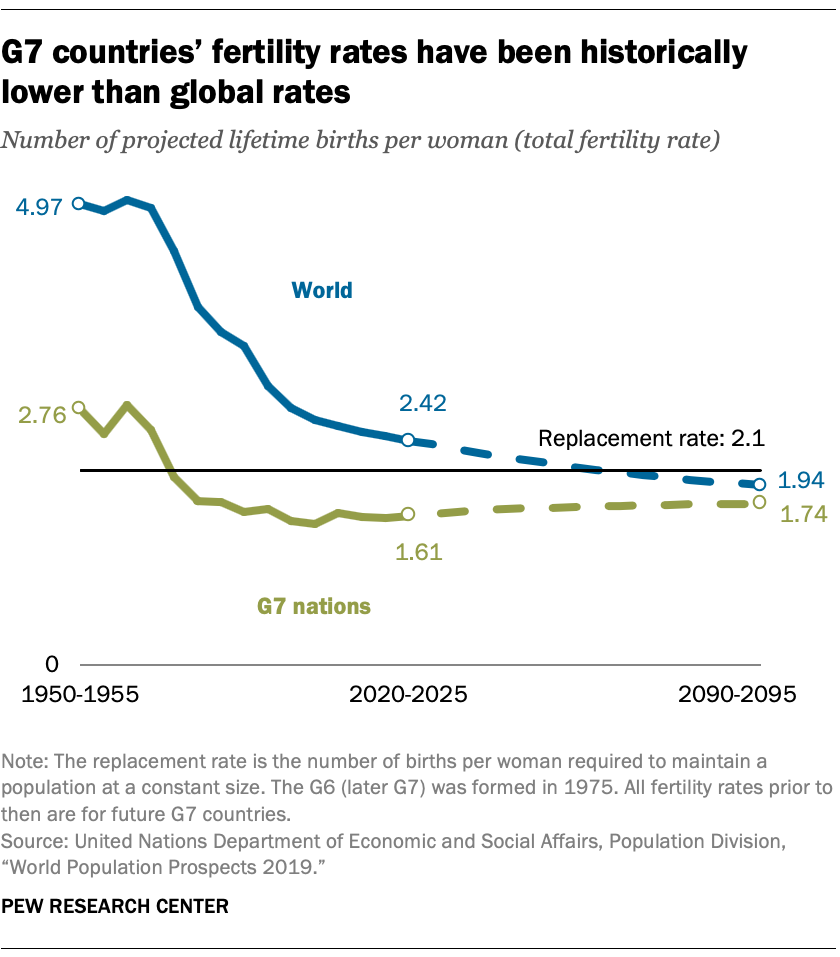 G7 countries' fertility rates have been historically lower than global rates