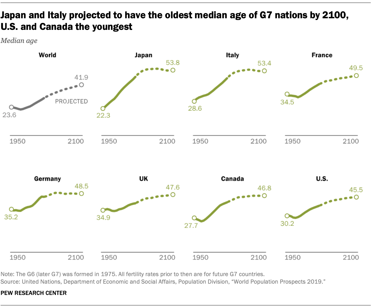 Japan and Italy projected to have the oldest median age of G7 nations by 2100, U.S. and Canada the youngest