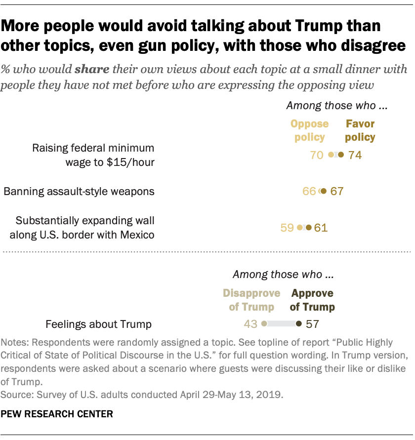 More people would avoid talking about Trump than other topics, even gun policy, with those who disagree