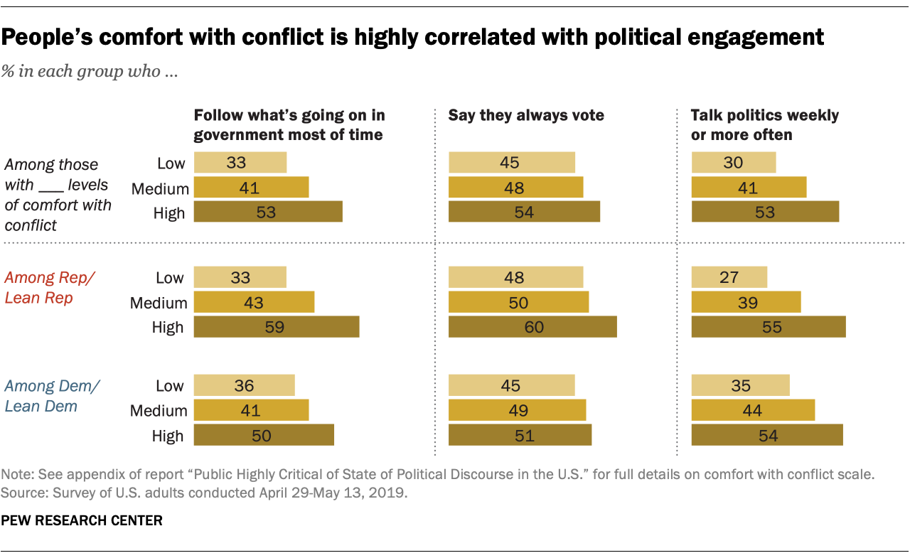 People's comfort with conflict is highly correlated with political engagement