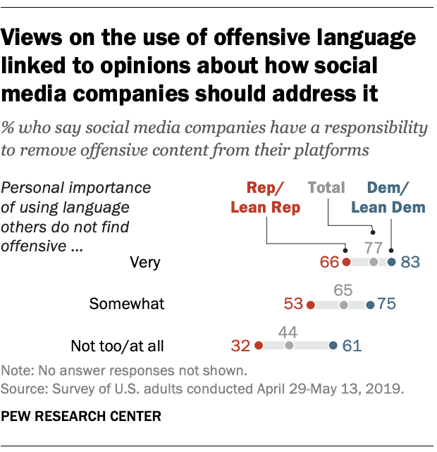 Views of the use of offensive language linked to opinions about how social media companies should address it