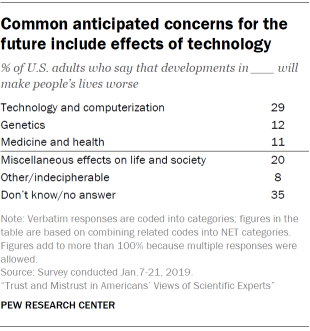 Common anticipated concerns for the future include effects of technology