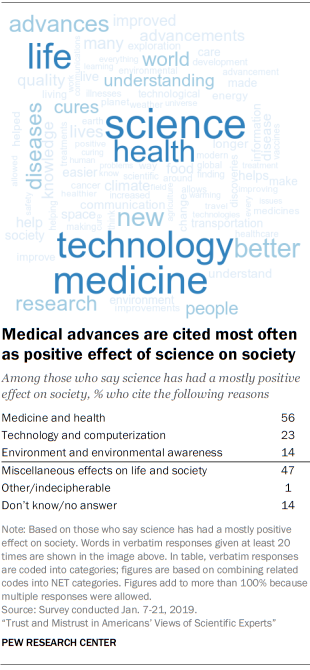 Medical advances are cited most often as positive effect of science on society