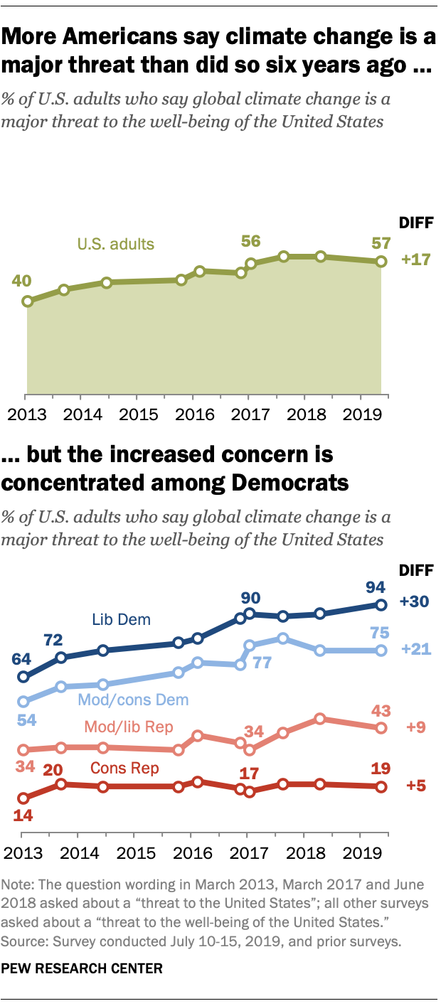 More Americans say climate change is a major threat than did so six years ago ... but the increased concern is concentrated among Democrats