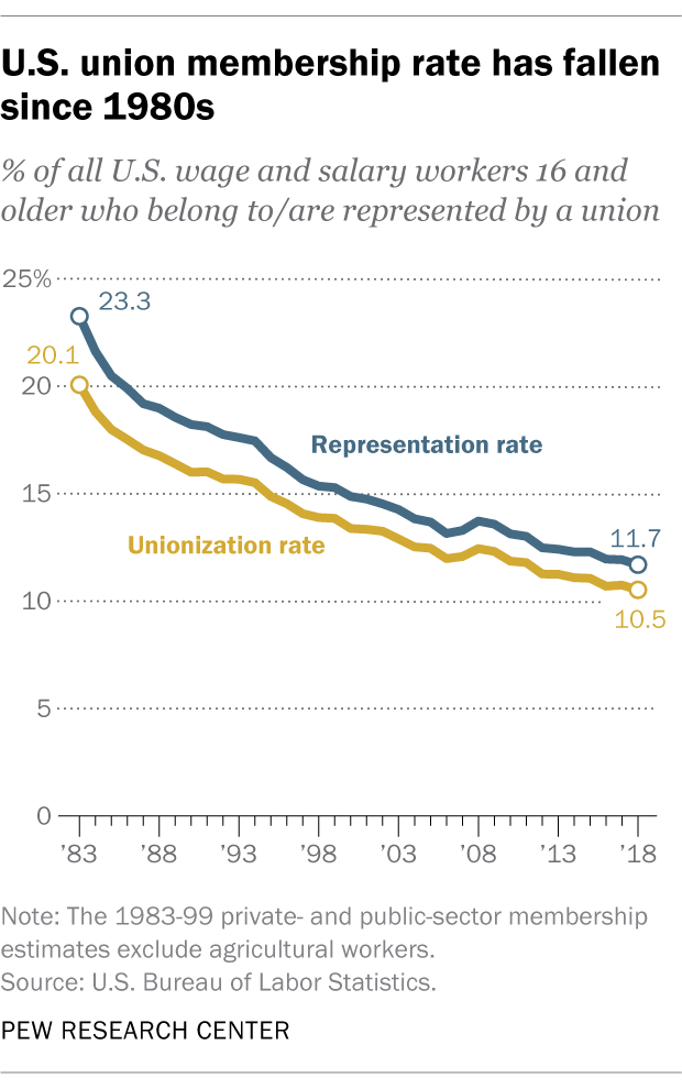U.S. union membership rate has fallen since 1980s