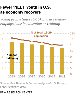 Fewer 'NEET' youth in U.S. as economy recovers
