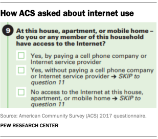How ACS asked about internet use
