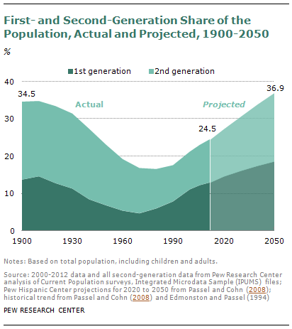 First- and Second-Generation Share of the Population, Actual and Projected, 1900-2050