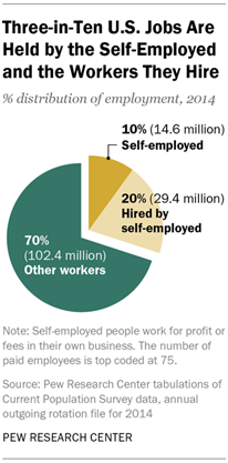 Three-in-Ten U.S. Jobs Are Held by the Self-Employed and the Workers They Hire
