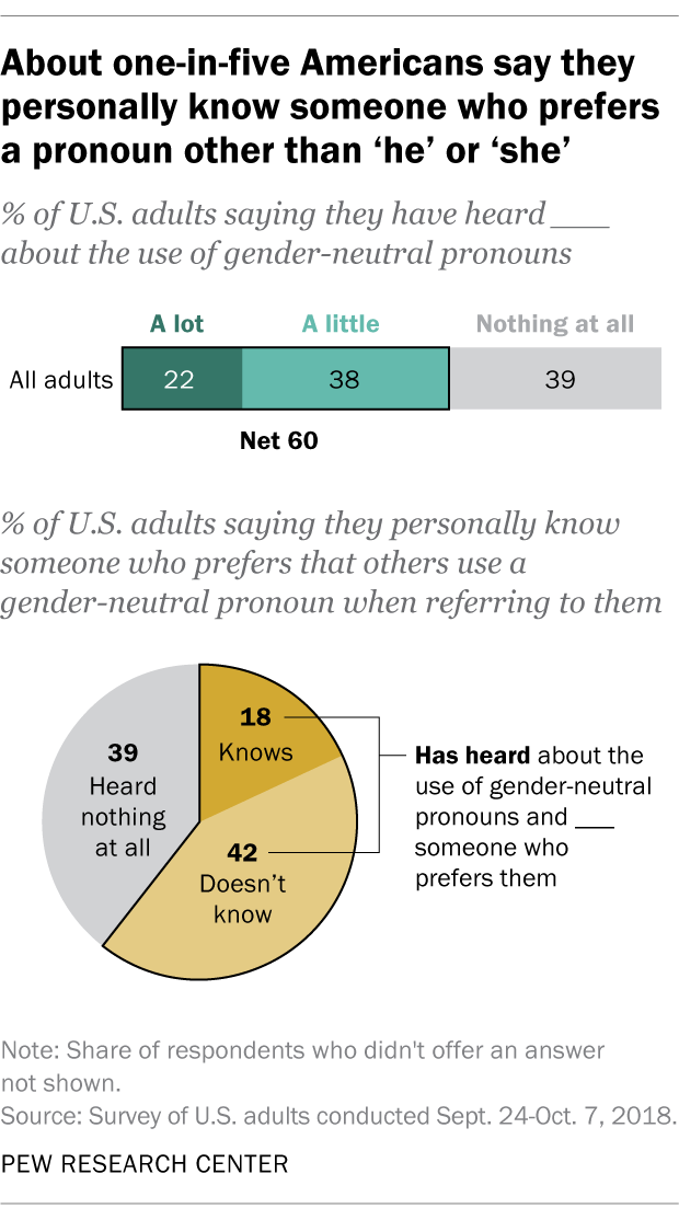 About one-in-five Americans say they personally know someone who prefers a pronoun other than 'he' or 'she'