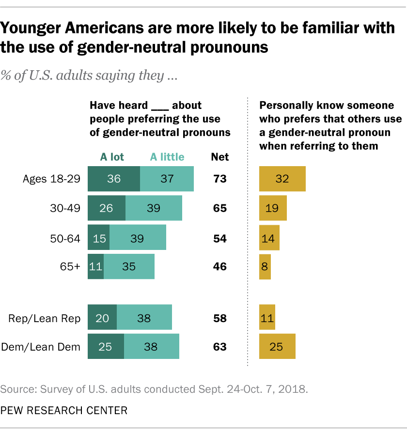 Younger Americans are more likely to be familiar with the use of gender-neutral pronouns