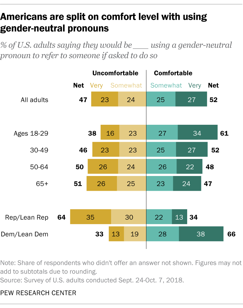 Americans are split on comfort level with using gender-neutral pronouns
