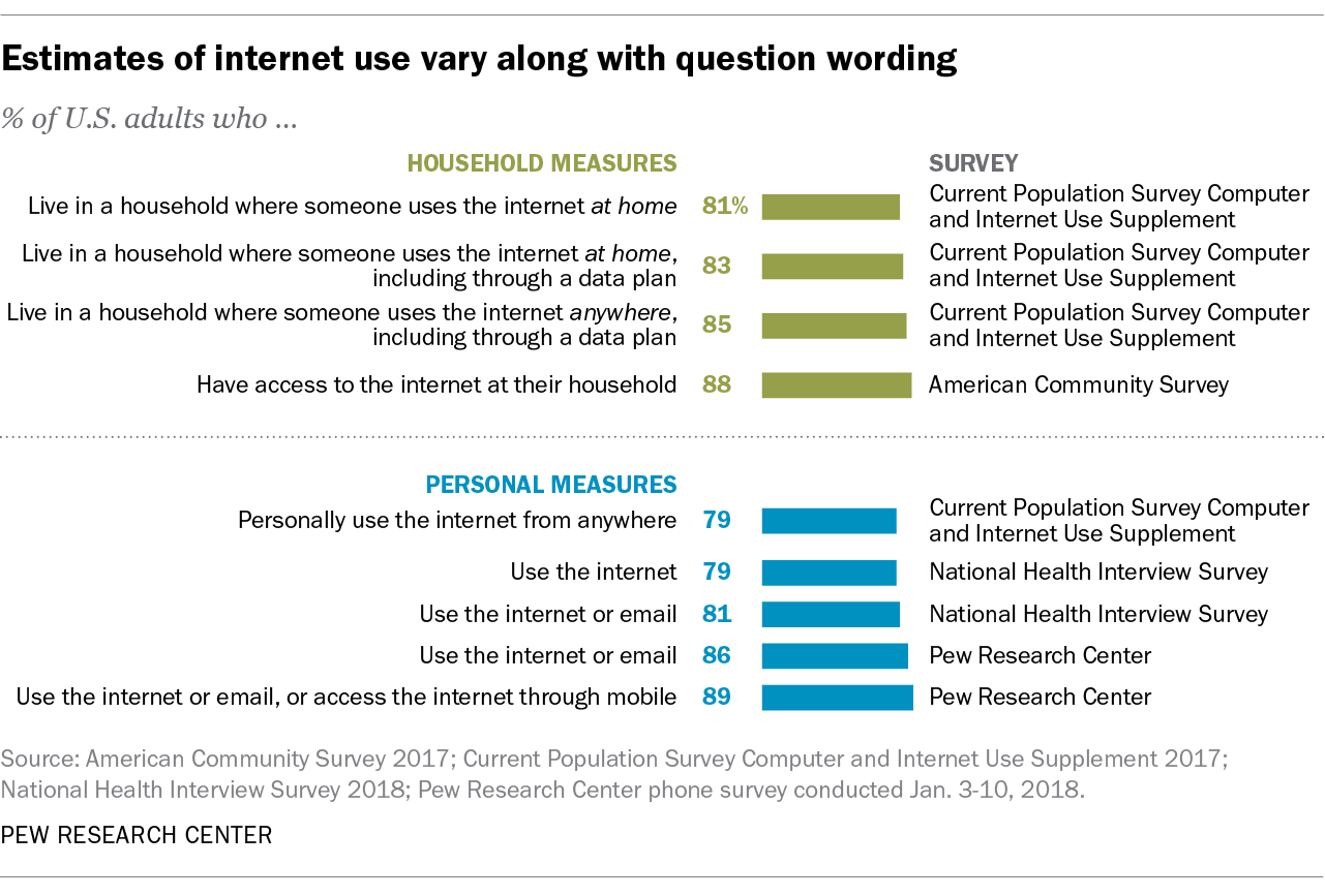 Estimates of internet use vary along with question wording
