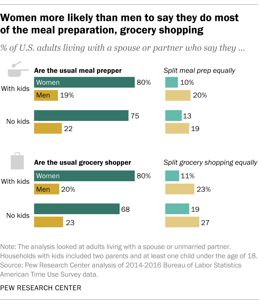 Women more likely than men to say they do most of the meal preparation, grocery shopping