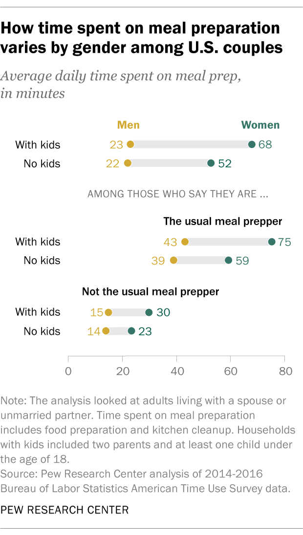 How time spent on meal preparation varies by gender among U.S. couples
