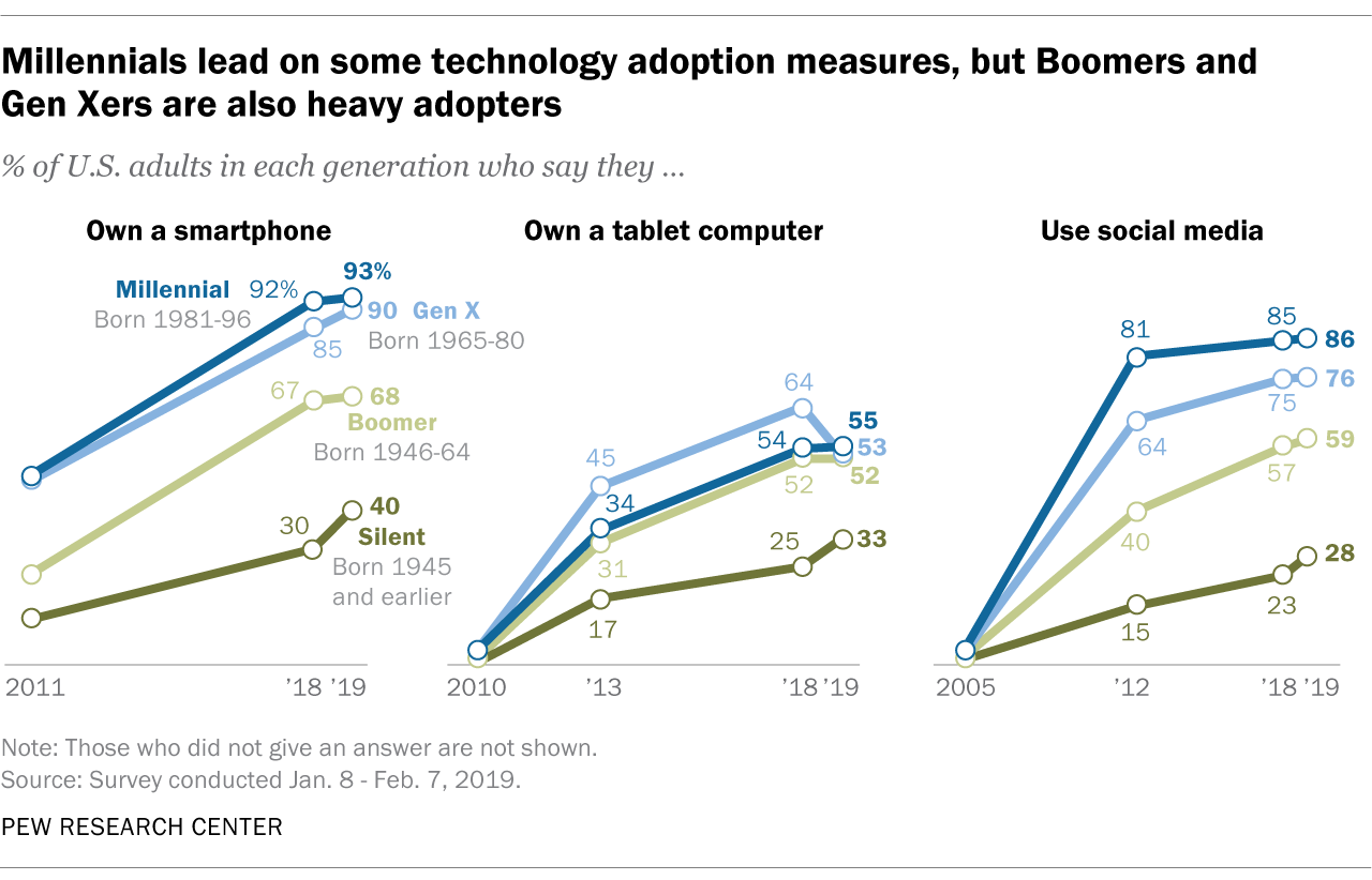 Millennials lead on some technology adoption measures, but Boomers and Gen Xers are also heavy adopters