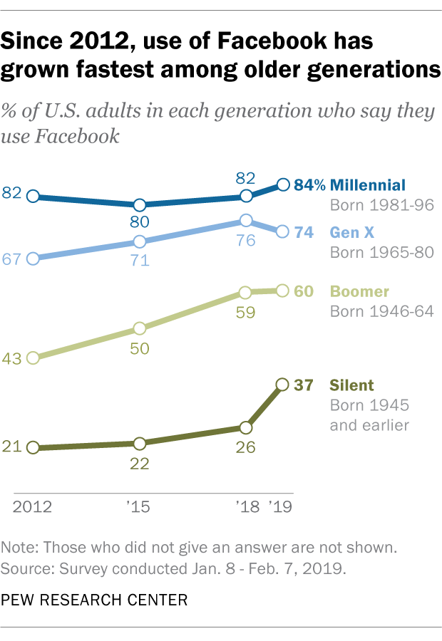 Since 2012, use of Facebook has grown fastest among older generations