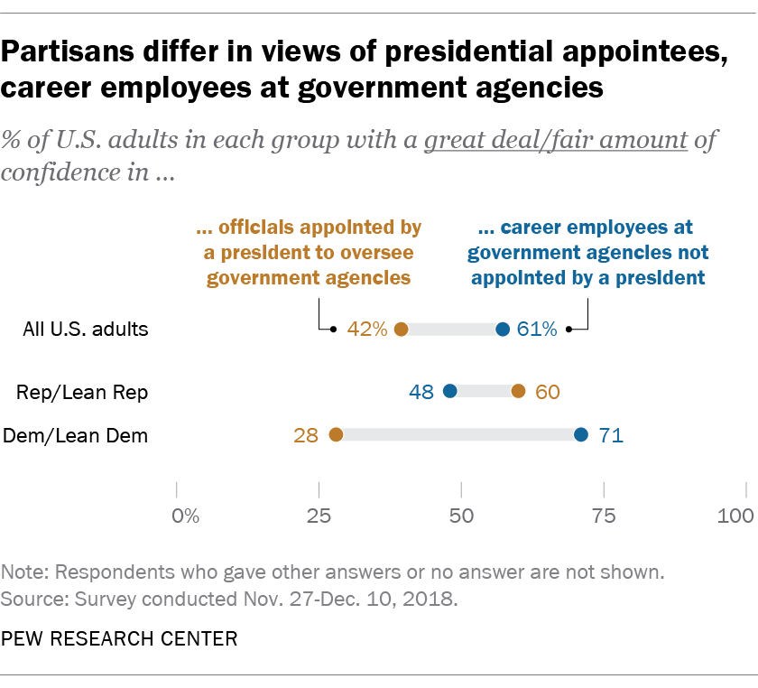 Partisans differ in views of presidential appointees, career employees at government agencies