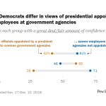 Republicans, Democrats differ in views of presidential appointees and career employees at government agencies