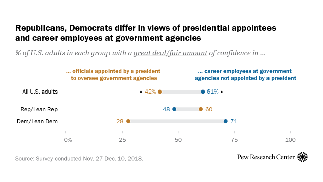 Republicans trust presidential appointees more than