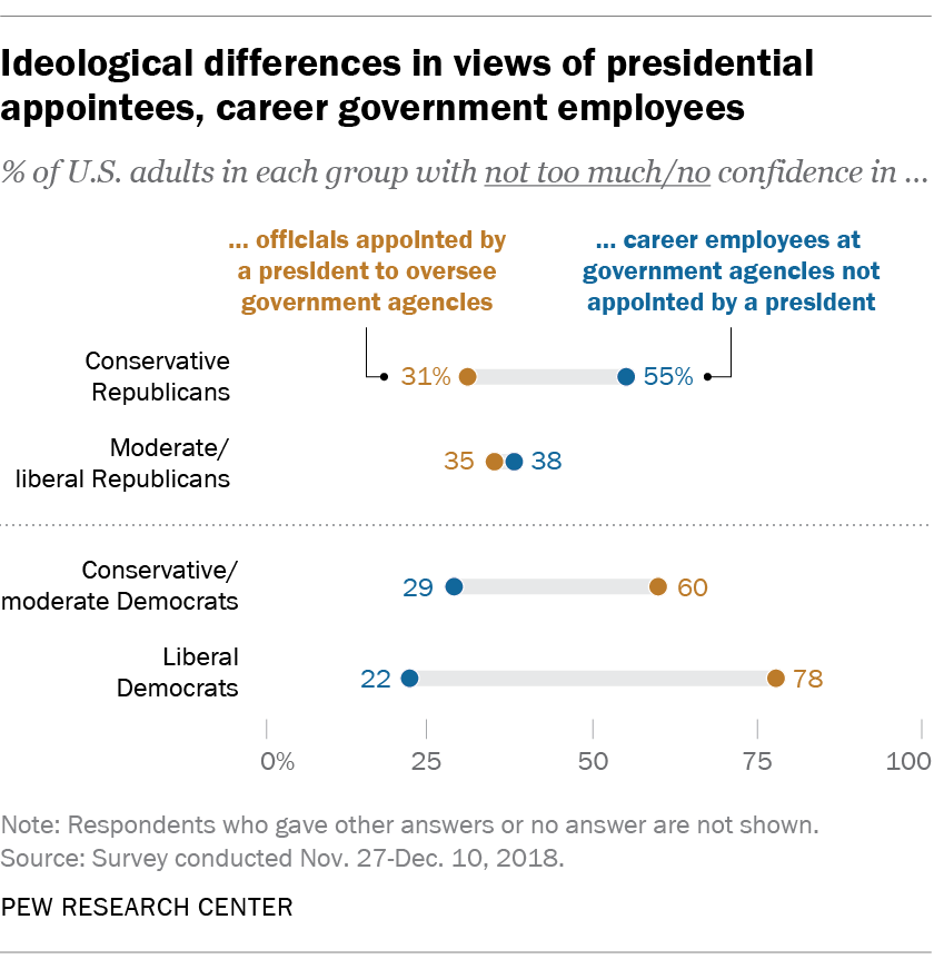 Ideological differences in views of presidential appointees, career government employees