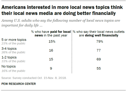 Americans interested in more local news topics think their local news media are doing better financially