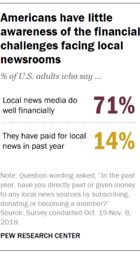 Americans have little awareness of the financial challenges facing local newsrooms
