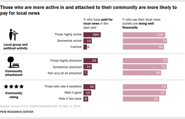 Those who are more active in and attached to their community are more likely to pay for local news