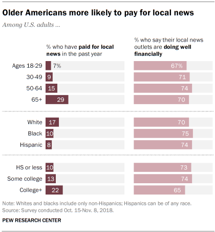 Older Americans more likely to pay for local news