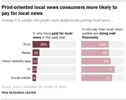 Print-oriented local news consumers more likely to pay for local news