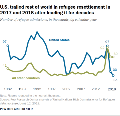 U.S. trailed rest of world in refugee resettlement in 2017 and 2018 after leading it for decades
