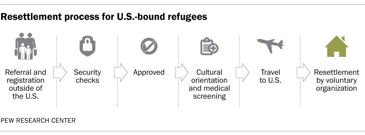 Resettlement process for U.S.-bound refugees