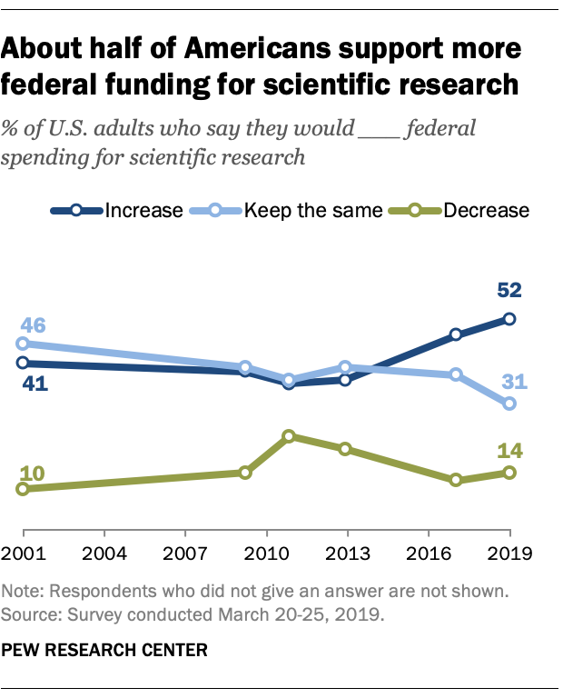 About half of Americans support more federal funding for scientific research