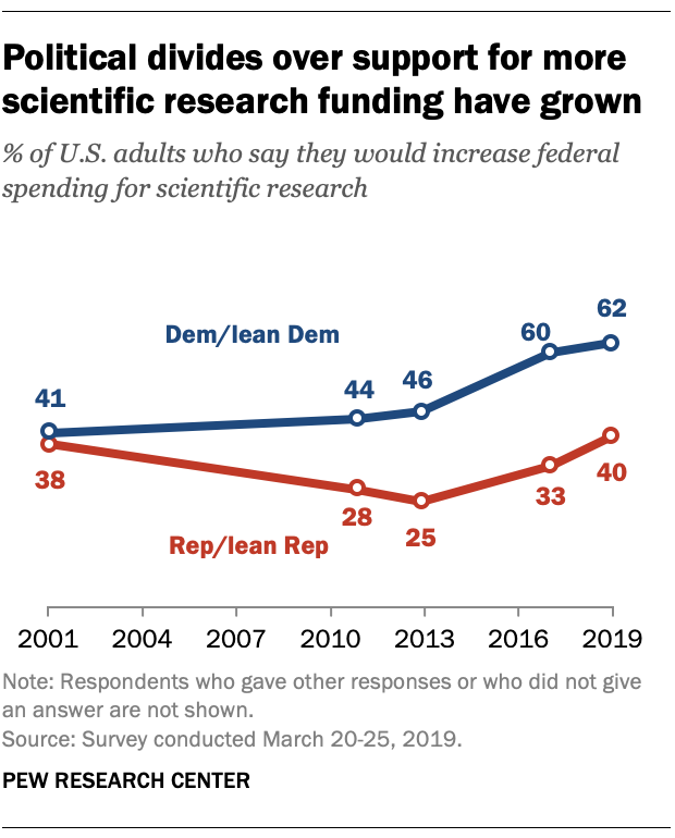 Political divides over support for more scientific research funding have grown