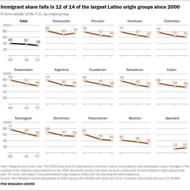Immigrant share falls in 12 of 14 largest Latino origin groups since 2000
