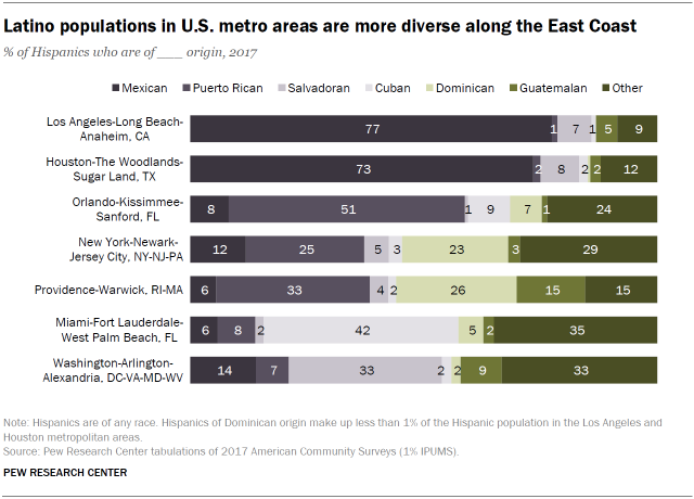 Latino populations in U.S. metro areas are more diverse along the East Coast