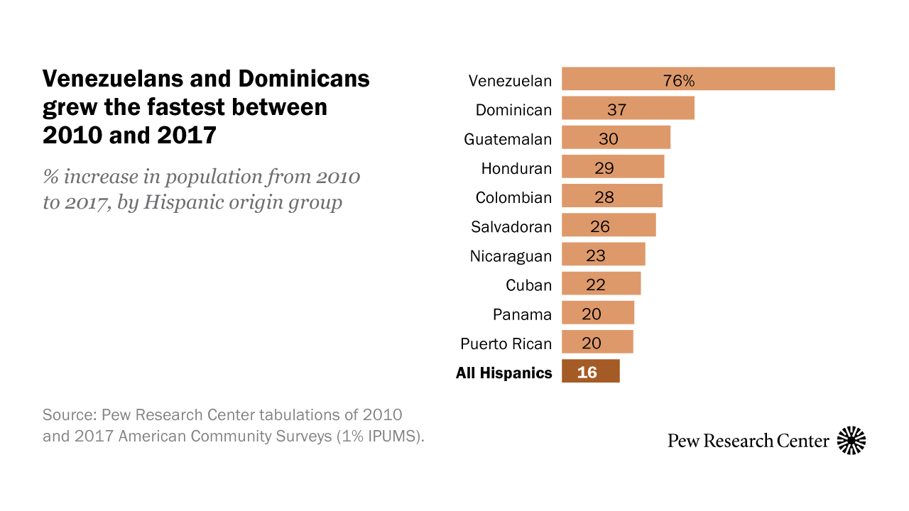 Facts about U.S. Latinos and their diverse origins | Pew Research Center