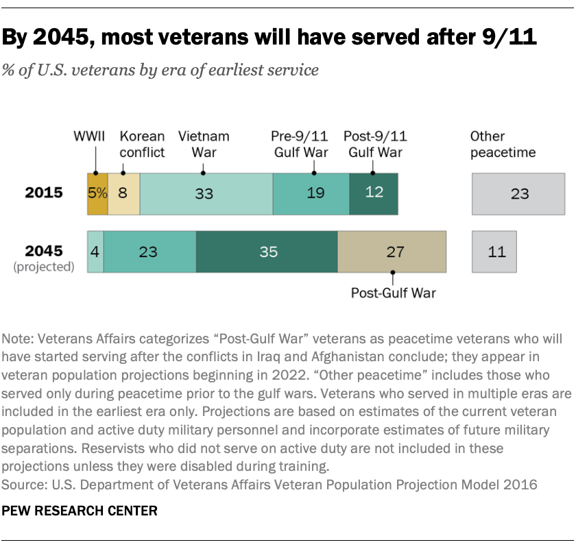 By 2045, most veterans will have served after 9/11