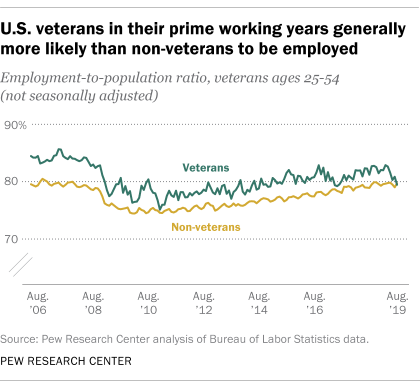 U.S. veterans in their prime working years generally more likely than non-veterans to be employed