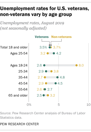 Unemployment rates for U.S. veterans, non-veterans vary by age group