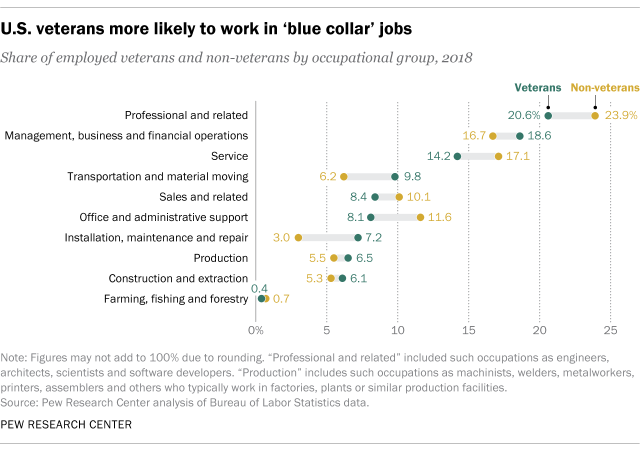 U.S. veterans more likely to work in 'blue collar' jobs